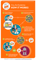 Infographic: Vya Ad Systems for Financial Services