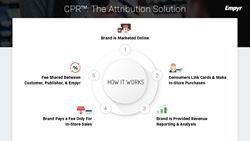 Empyr CPR - Cost Per Revenue Ad Platform: How It Works