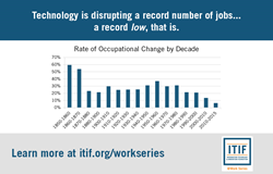 The prevailing narrative that the U.S. labor market is experiencing an unprecedented rate of technology-driven disruption couldn't be further from the truth, according to a new analysis examining 165 years of Census data.