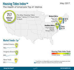 National Housing Tides Index™ Infographic May 2017