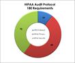 HIPAA Audit Protocol