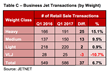 Table C - Business Jet Transactions by Weight Class