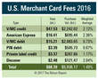 U.S. Merchants Paid $88.39 Billion in Card Fees in 2016 The Nilson Report Merchant Fees Report