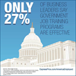 Businesses Question Effectiveness of Government Job Training Programs