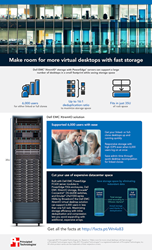 The Dell EMC XtremIO solution offered a robust VDI solution in a small amount of space