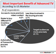 Get Ready Advertisers - Advanced TV is About to Rock Your World