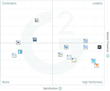 The Best Professional Services Automation Software According to G2 Crowd Spring 2017 Rankings, Based on User Reviews