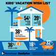 Summer Travel; New Study Uncovers the Power of Kids' Opinions on Vacation Planning