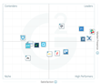 The Best Enterprise Team Collaboration Software According to G2 Crowd Spring 2017 Rankings, Based on User Reviews