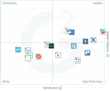 The Best Mid-Market Team Collaboration Software According to G2 Crowd Spring 2017 Rankings, Based on User Reviews