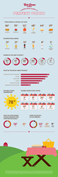 Infographic on Americans' taste in picnics