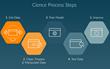 Cience Data Process