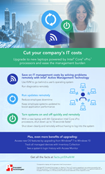 Companies can save money on IT costs by managing systems remotely via Intel AMT