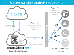 MessageSolution Archiving for Microsoft Office 365