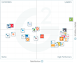 The Best E-Commerce Platforms Software According to G2 Crowd Spring 2017 Rankings, Based on User Reviews