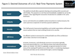 The Era of Real-Time Payments Is Dawning in the U.S. With the Rollout This Year of New Processing Rails