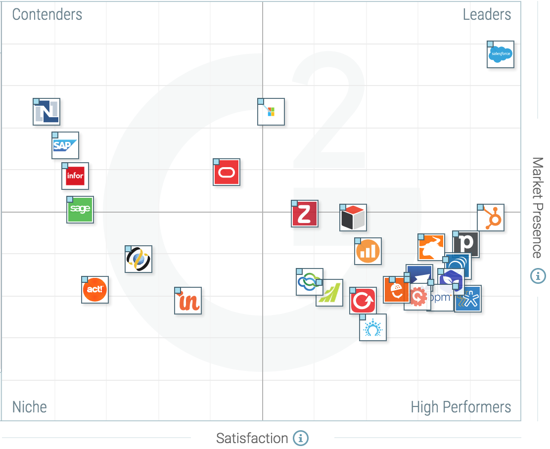 The Best Mid-Market CRM Software According to G2 Crowd Spring 2017 ...