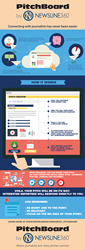 PitchBoard Infographic - How PitchBoard by NEWSLINE360 Works