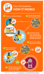 How It Works: Vya Ad Systems for Franchises