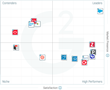The Best Enterprise CRM Software According to G2 Crowd Spring 2017 Rankings, Based on User Reviews