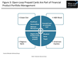 Prepaid Cards Are Taking Their Place in the Financial Services Landscape