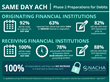 92 Percent of Financial Institutions Surveyed Ready to Originate Same Day ACH Debits on Sept. 15, 2017