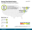 Housing Tides Index™ June 2017 – Housing Data Shows Improvement as Mortgage Delinquencies and Foreclosures Fall to New Lows