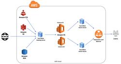 SearchBlox + Amazon Elasticsearch Service