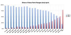 Share of Alexa Rank ranges for Solo Build It! and Wealthy Affiliate.