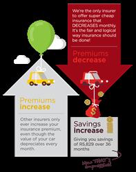 Decreasing Car Insurance Premiums