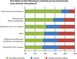 Graph shows results from survey question assessing what would motivate radiologists to communicate more directly with patients. CMS = Centers for Medicare & Medicaid Services.
