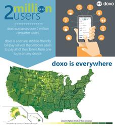 doxo.com surpasses 2 million users