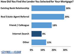 Mortgage Lender Search