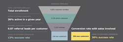 Customer Referral Programs Average Referral Pipeline, referral conversion rate, sales enablement, referral software