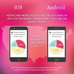 Android vs. iOS User Analytics - Dot Fertility & Period Tracker
