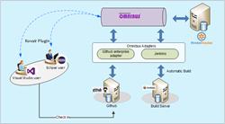 Kovair-Pivotal Tracker Integration