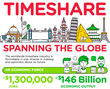Timeshare Industry's Sales Increase Worldwide According to ARDA