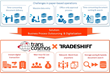 transcosmos and Tradeshift, a global business commerce platform provider, have agreed to form a partnership