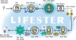 Lifester's project-based decision making platform