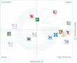 The Best Enterprise Content Management Software According to G2 Crowd Summer 2017 Rankings, Based on User Reviews