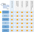 Avasant Awarded 5-Star Ranking by IAOP