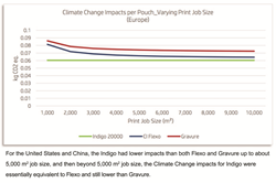 Chart showing climate change impacts for Flexo, Gravure and HP Indigo Printing.