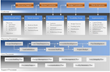 MAPIT® Planning, Core and Support Processes