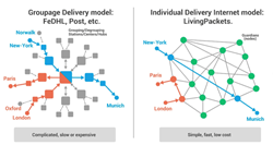 LivingPackets Individual delivery model