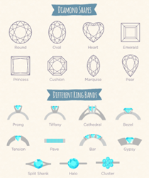 PrimeStyle Infographic - Ultimate Guide to Engagement Ring Buying