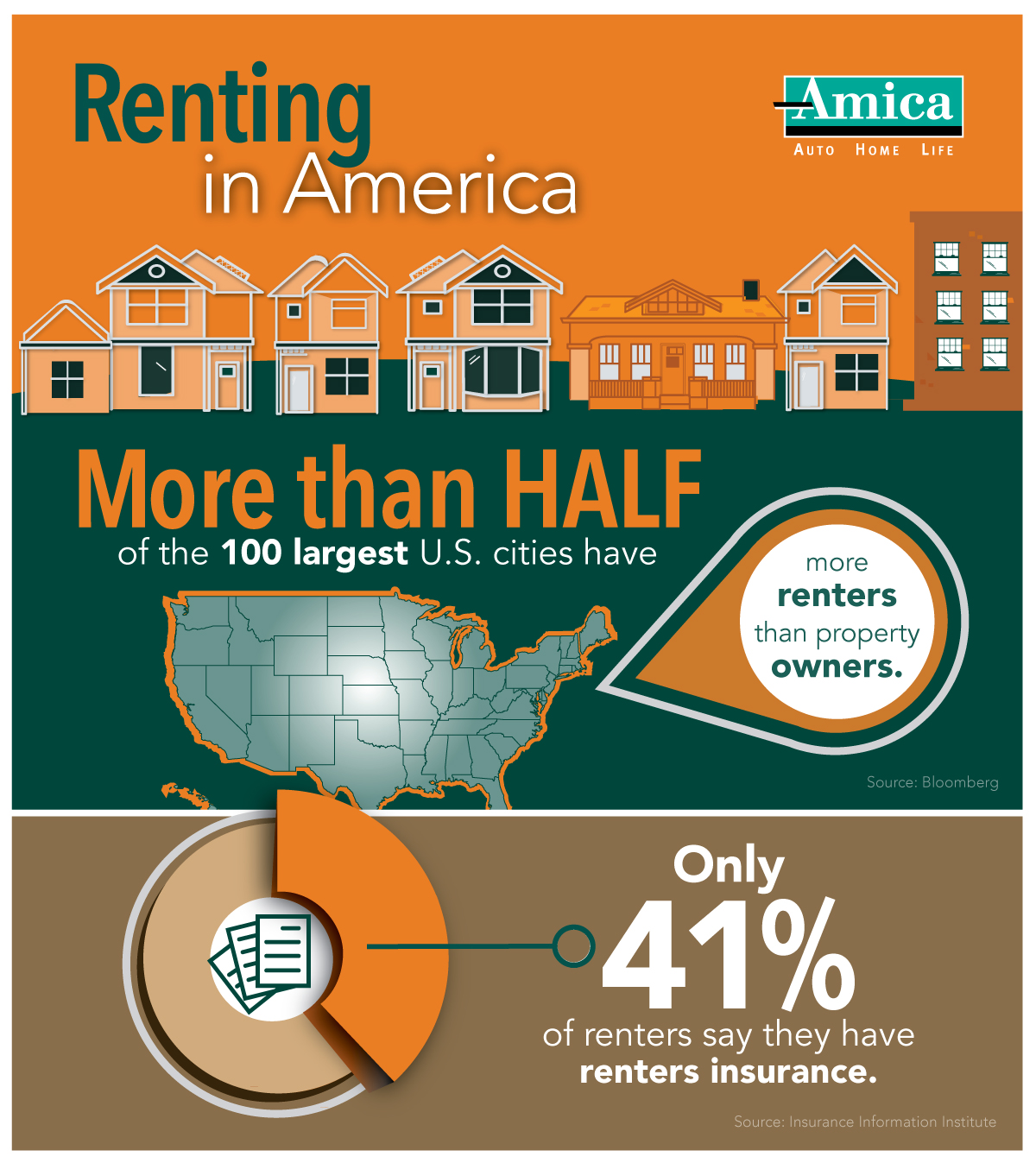 Renters Com: With Renting On The Rise, Amica Insurance Shares The Need