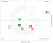 The Best Small-Business Web Content Management Software According to G2 Crowd Summer 2017 Rankings, Based on User Reviews