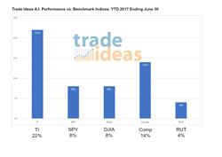 AI Performance versus Indices 2017