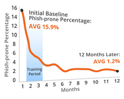Training lowers the Phish-prone percent