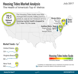 National Housing Tides Index™ Infographic July 2017